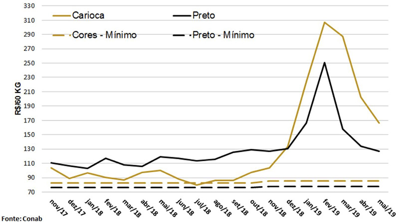 Brazil's June Crop Production Report