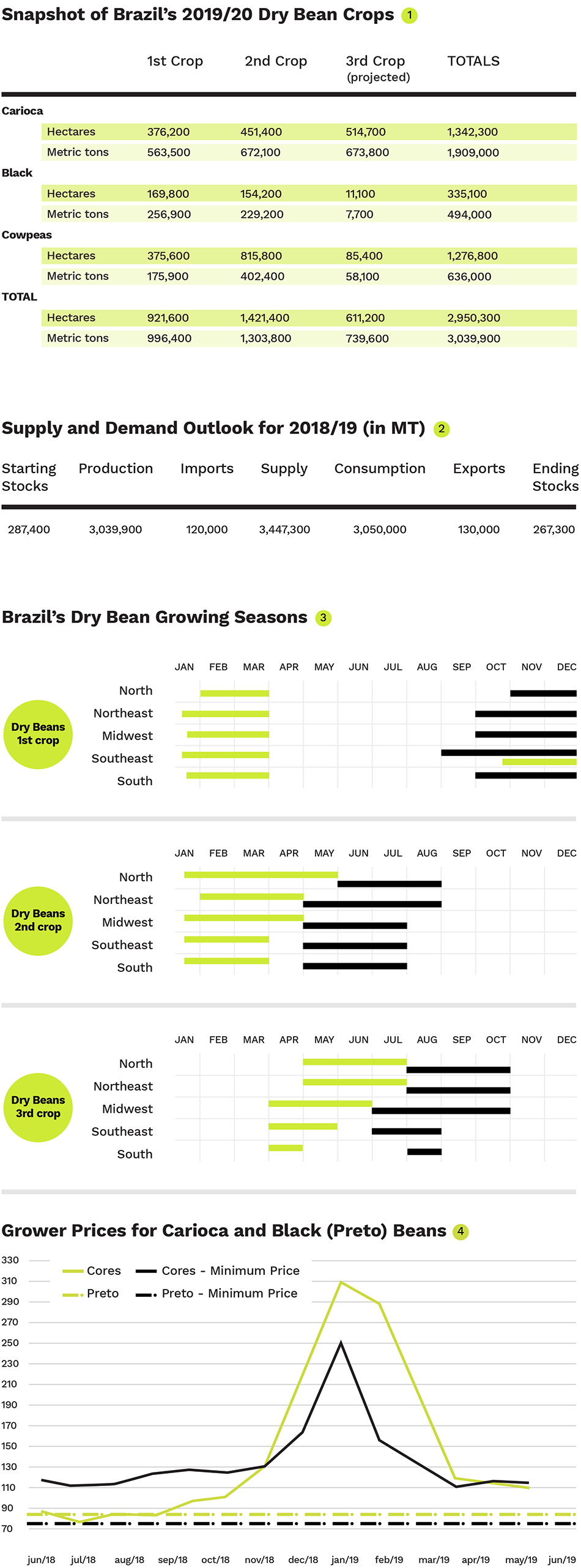 Brazil's August Crop Production Report
