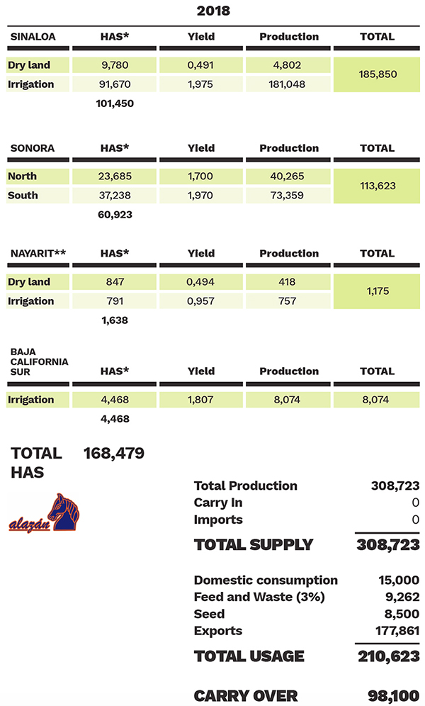 El Alazan's Mexico Chickpea Supply/Demand Estimates