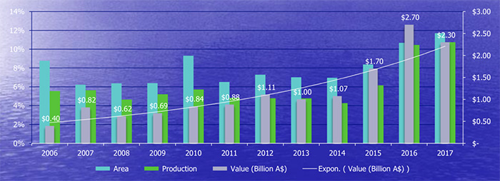 Relative Australian Pulse Area, Production and Value