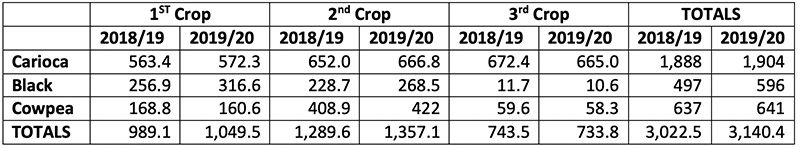 Snapshot: Brazil's 2019/20 Dry Bean Production (in 1,000 of MT)